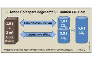 Substitutionseffekt und Kohlenstoffspeicherung von Holz